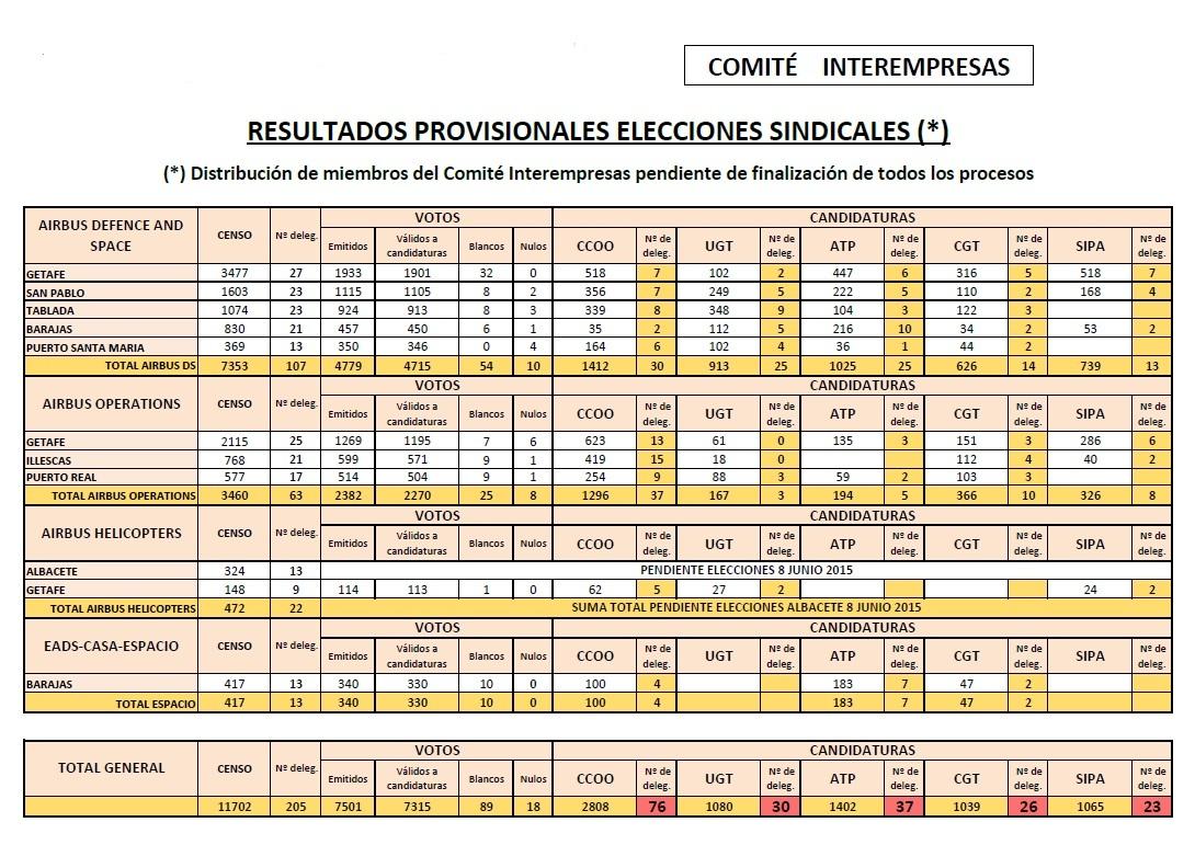 resultados EADS